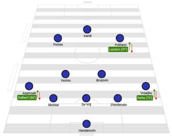 Inter Lineup
